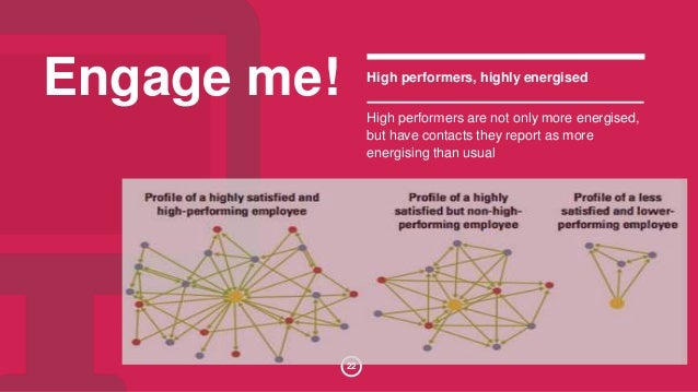 Engage me! High performers, highly energised  High performers are not only more energised,  but have contacts they report ...