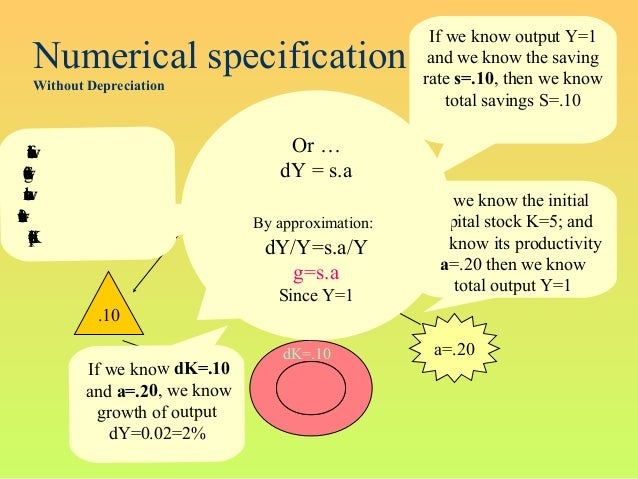 Numerical specificationWithout Depreciationa=.20Y=1S=.10 s=.10.10K=5dK=.10If we know the initialcapital stock K=5; andwe k...