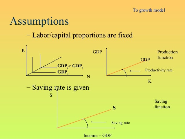 Assumptions– Labor/capital proportions are fixed– Saving rate is givenKNGDP1GDP2> GDP1SSIncome = GDPProductionfunctionSavi...