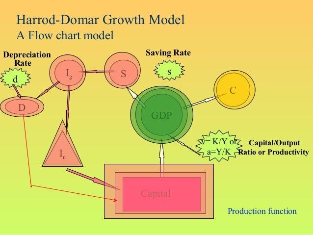 v= K/Y ora=Y/KCapitalCapital/OutputRatio or ProductivityGDPsSaving RateCSdDepreciationRateDInIgProduction functionHarrod-D...