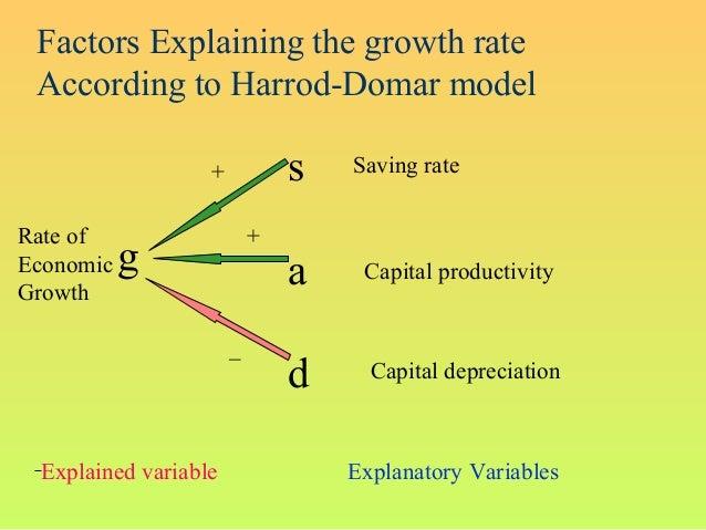 Factors Explaining the growth rateAccording to Harrod-Domar modelgsadSaving rateCapital productivityCapital depreciationRa...