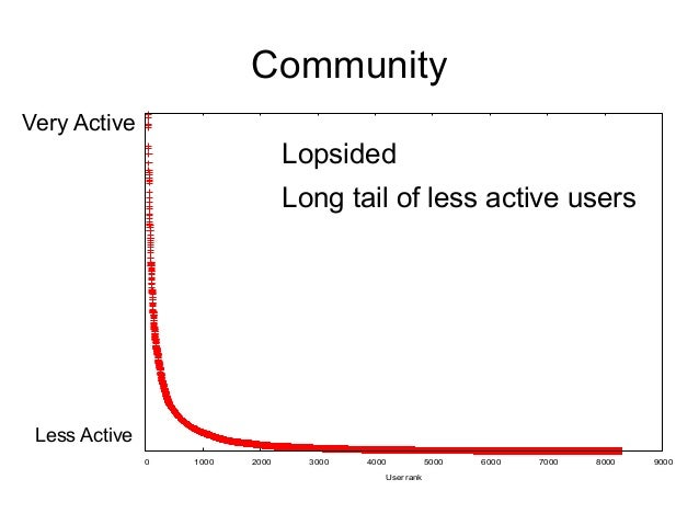 Community Very Active 0 1000 2000 3000 4000 5000 6000 7000 8000 9000 User rank Less Active Lopsided Long tail of less acti...