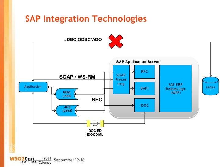WSO2Con2011: Using WSO2 ESB with SAP ERP (Retail)