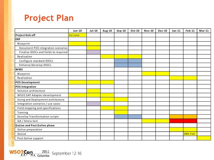 Erp project plan pictures to pin on pinterest pinsdaddy for Erp implementation project plan template