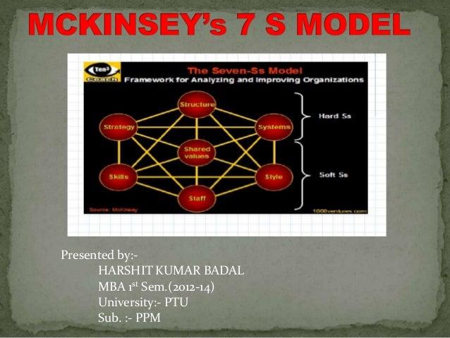 Presented by:- HARSHIT KUMAR BADAL MBA 1st Sem.(2012-14) University:- PTU Sub. :- PPM