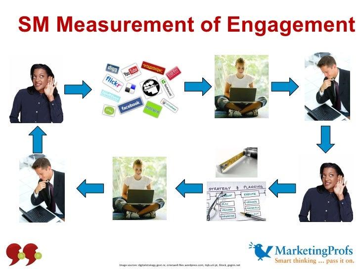 SM Measurement of Engagement Image sources: digitalstrategy.govt.nz, orionwell.files.wordpress.com, itqb.unl.pt, iStock, g...