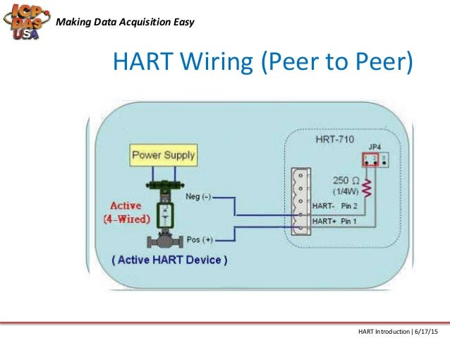 hart protocol introduction hart wiring