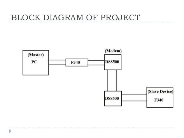 Block Diagram Hart Device Bxq Hsm Intl Uk