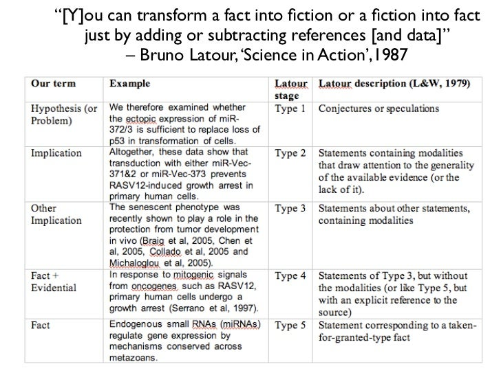 examples associated with logical way study papers