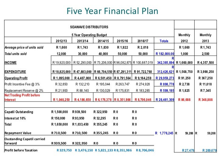 5 year financial plan - Khafre