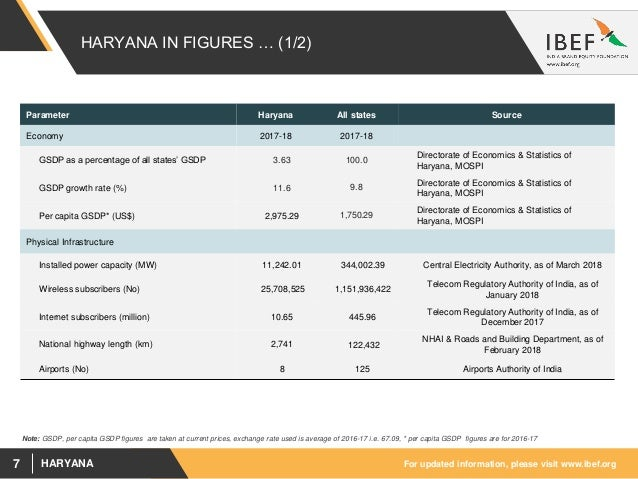 Haryana State Report - April 2018