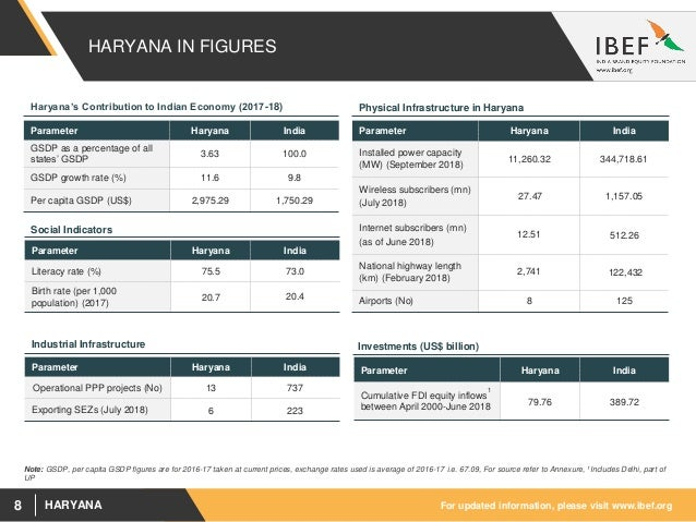 Haryana State Report - October 2018