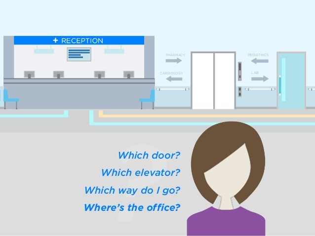 ? Which door? Which elevator? Which way do I go? Where's the office? CARDIOLOGY PHARMACY LAB PEDIATRICS