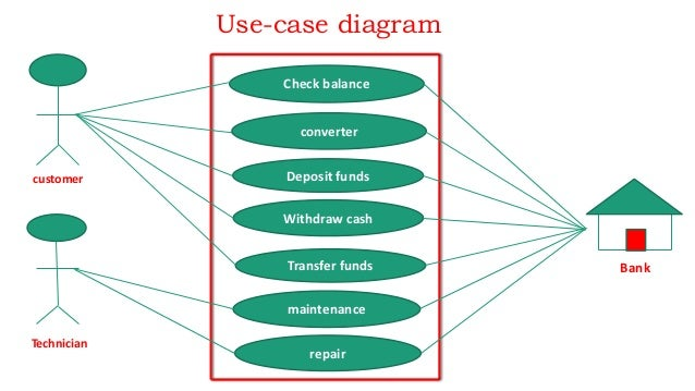 Use case diagram of banking management system diy wiring diagrams atm booth and bank management system in c language rh slideshare net uml diagram of bank management system uml diagram of bank management system ccuart Choice Image