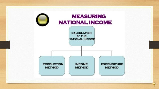 income method to calculate national income