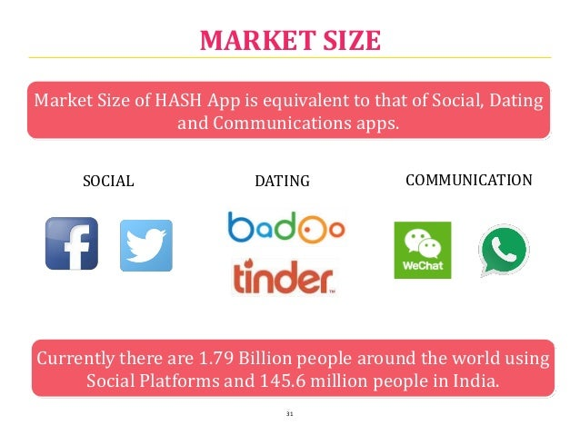 Dating apps market