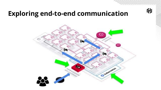 Exploring end-to-end communication