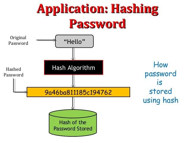 password hash