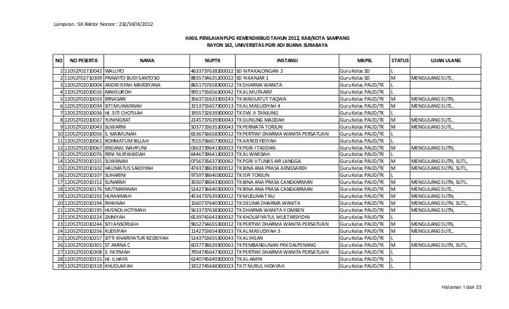 Lampiran : SK.Rektor Nomor : 232/SK/IX/2012                                                     HASIL PENILAIAN PLPG KEMEN...