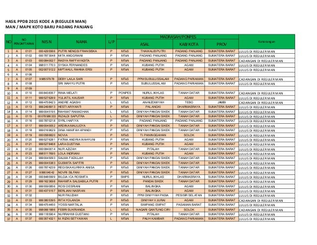 HASIL PPDB 2015 KODE A (REGULER MAN) MAN / MAPK KOTO BARU PADANG PANJANG 5 108 1 A 0101 0004295566 PUTRI NENGSI FRANSISKA ...
