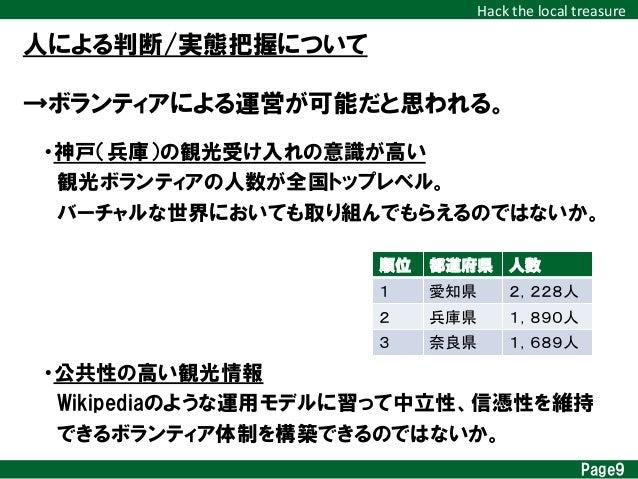 Hack  the  local  treasure 人による判断/実態把握について Page9 ・神戸(兵庫)の観光受け入れの意識が高い  観光ボランティアの人数が全国トップレベル。  バーチャルな世界においても取り組んでもらえ...