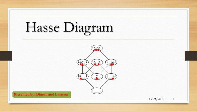 Hasse diagram hasse diagram presented by dinesh and laxman 1292015 1 ccuart