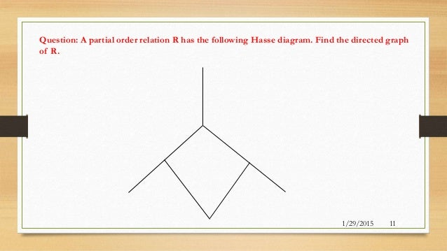 Hasse diagram 11 ccuart Image collections