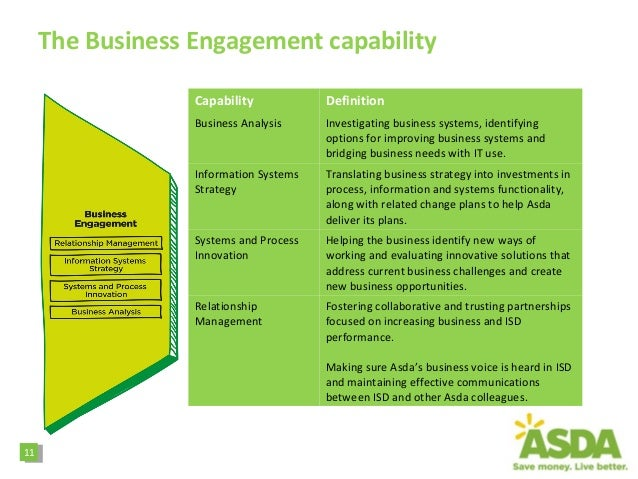 asda business strategy Asda business gift cards asda money transfer asda travel money asda insurance asda insurance asda travel insurance asda over 50 insurance asda pet insurance.