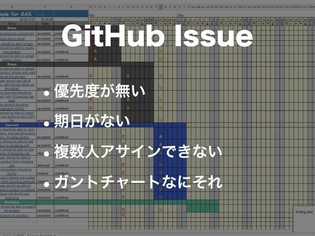 •優先度が無い •期日がない •複数人アサインできない •ガントチャートなにそれ GitHub Issue