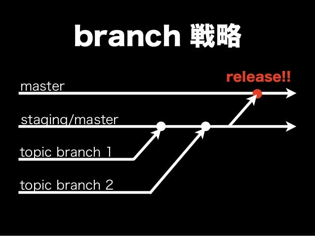 branch 戦略 master staging/master topic branch 1 topic branch 2 release!!