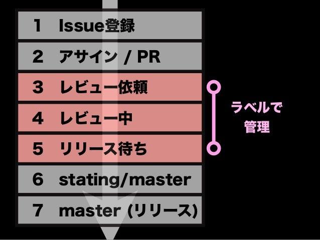 1 Issue登録 2 アサイン / PR 3 レビュー依頼 4 レビュー中 5 リリース待ち 6 stating/master 7 master (リリース) ラベルで 管理