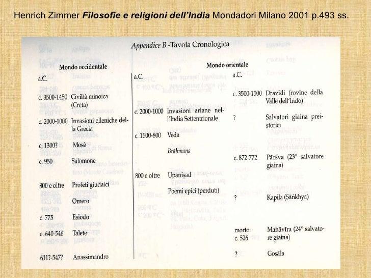 Henrich Zimmer  Filosofie e religioni dell'India  Mondadori Milano 2001 p.493 ss.
