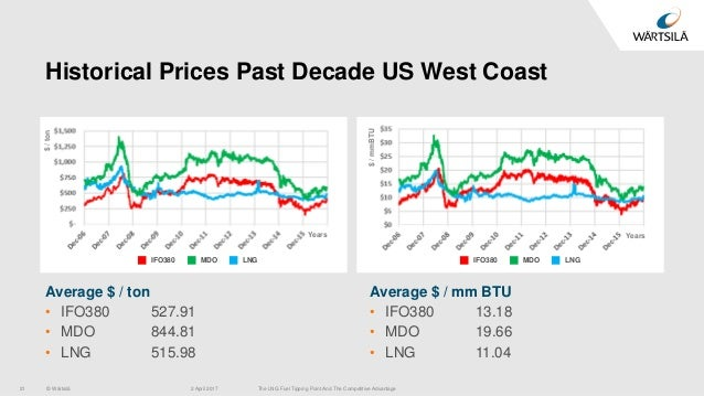 The LNG Fuel Tipping Point and Competitive Advantage