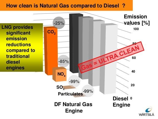 Clean Diesel Vs Natural Gas