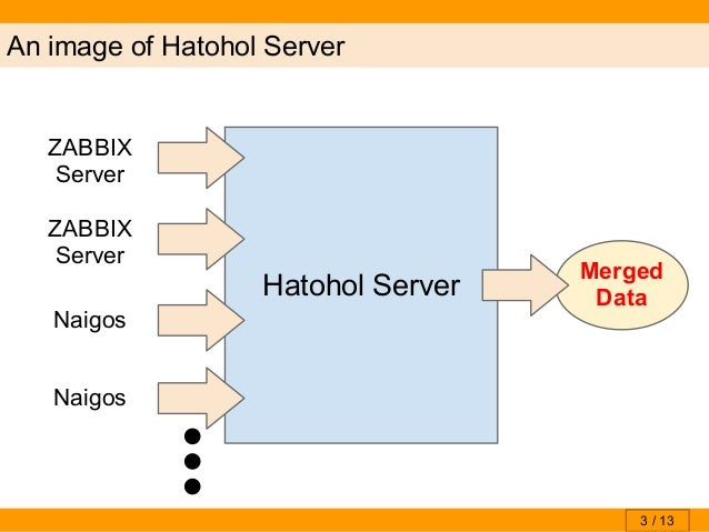 Hatohol technical brief 20130830 hbstudy for Architecture zabbix