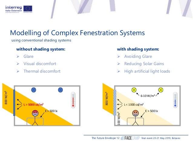 Modelling tool chain for advanced façade performance assessment Daniel Plorer (Universität Innsbruck), Martin Hauer (Bartenbach), Giuseppe De Michele (Eurac Research) Slide 3