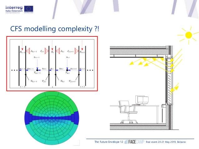 in-situ g-value for monitoring of existing building facades Daniel Plorer (Universität Innsbruck), Martin Hauer (Bartenbach) Slide 2
