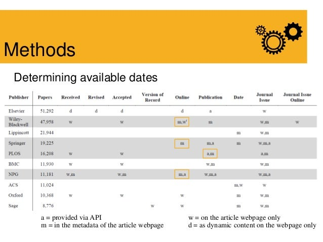 Determining available dates Methods a = provided via API m = in the metadata of the article webpage w = on the article web...