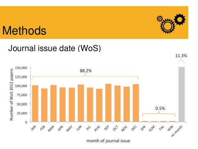 Journal issue date (WoS) Methods