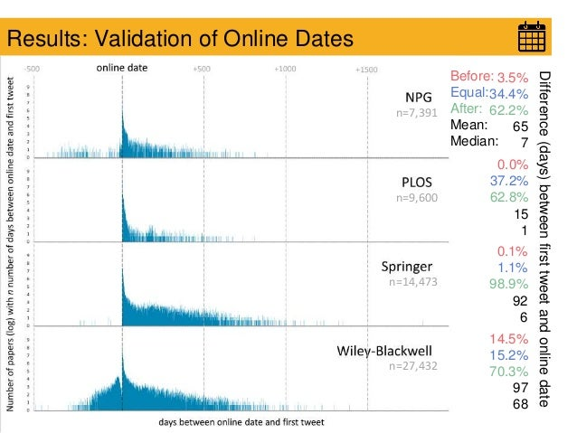 Results: Validation of Online Dates 3.5% 34.4% 62.2% 65 7 0.0% 37.2% 62.8% 15 1 0.1% 1.1% 98.9% 92 6 14.5% 15.2% 70.3% 97 ...