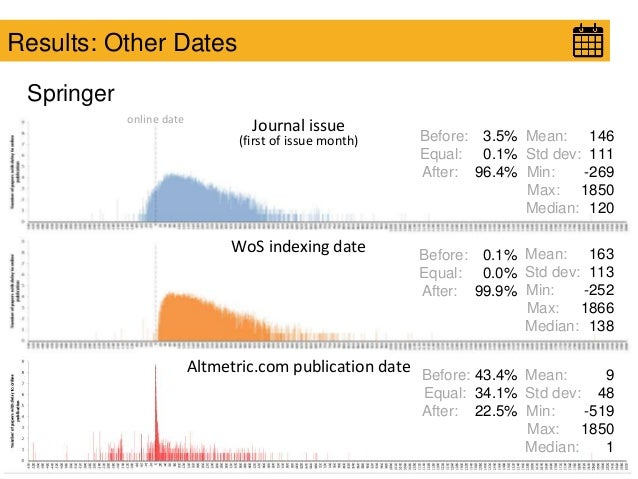 Results: Other Dates Springer online date Journal issue (first of issue month) WoS indexing date Altmetric.com publication...