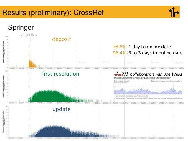 Results (preliminary): CrossRef Springer deposit update first resolution online date + 1 year + 2 years + 3 years + 4 year...