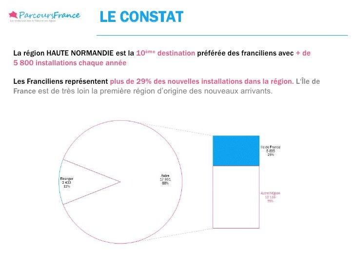 LE CONSTATLa région HAUTE NORMANDIE est la 10ème destination préférée des franciliens avec + de5 800 installations chaque ...