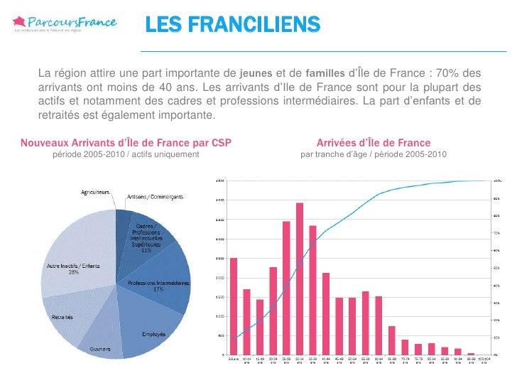 LES FRANCILIENS   La région attire une part importante de jeunes et de familles d'Île de France : 70% des   arrivants ont ...
