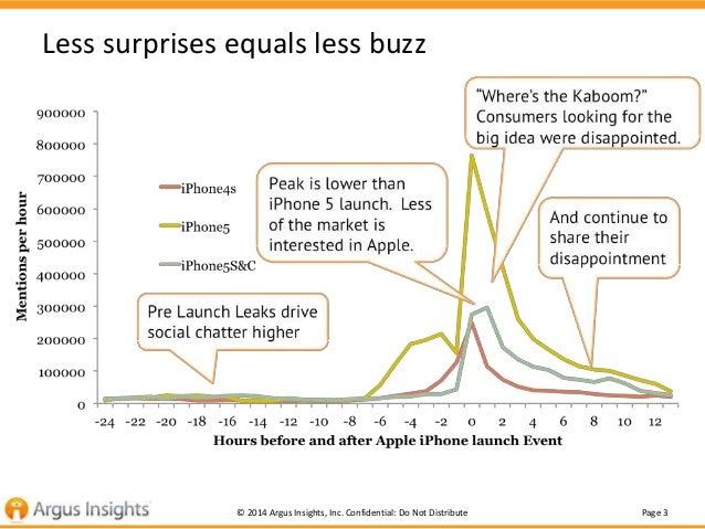 Page 3© 2014 Argus Insights, Inc. Confidential: Do Not Distribute Less surprises equals less buzz