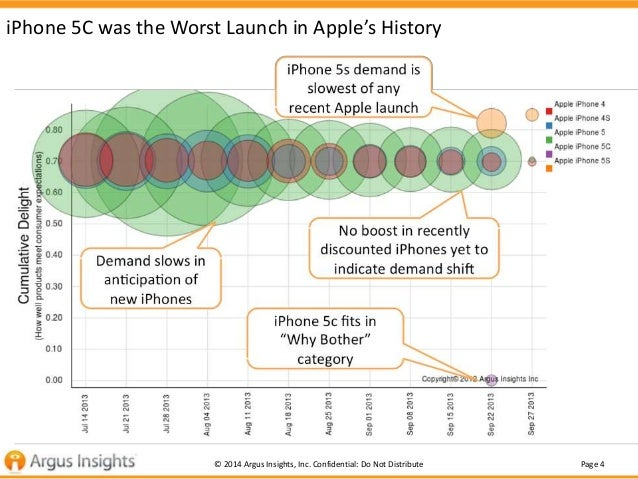 Page 4© 2014 Argus Insights, Inc. Confidential: Do Not Distribute iPhone 5C was the Worst Launch in Apple's History