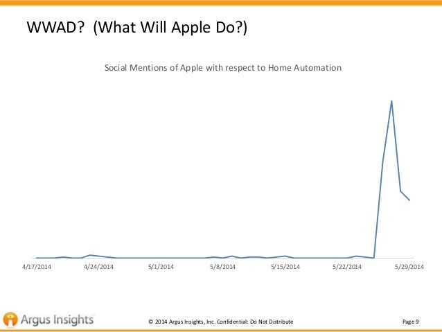 Page 9© 2014 Argus Insights, Inc. Confidential: Do Not Distribute WWAD? (What Will Apple Do?) 4/17/2014 4/24/2014 5/1/2014...