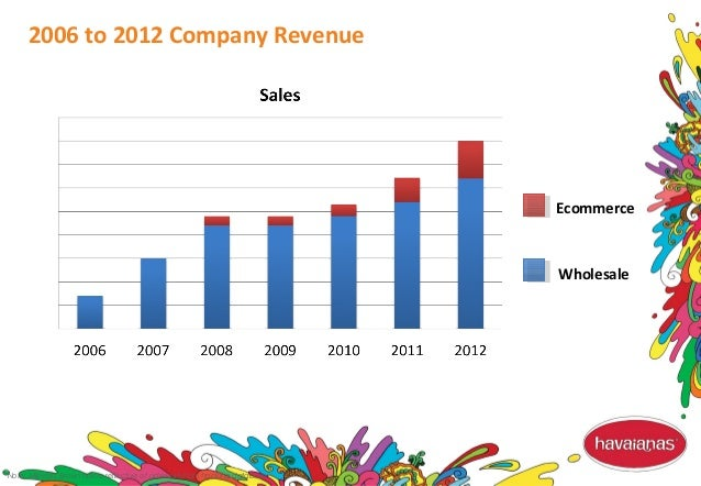 Note: Millward Brown norms reflective of ad results from tracking database 2006 to 2012 Company Revenue Ecommerce Wholesale