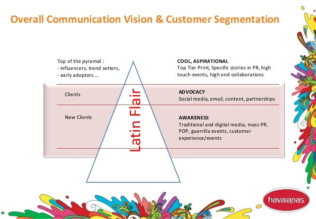 Top of the pyramid : - influencers, trend setters, - early adopters … Clients New Clients COOL, ASPIRATIONAL Top Tier Prin...