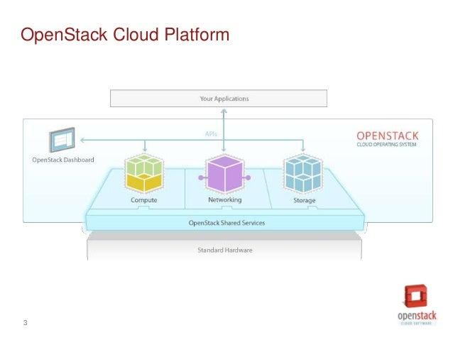 OpenStack Havana Release Slide 3